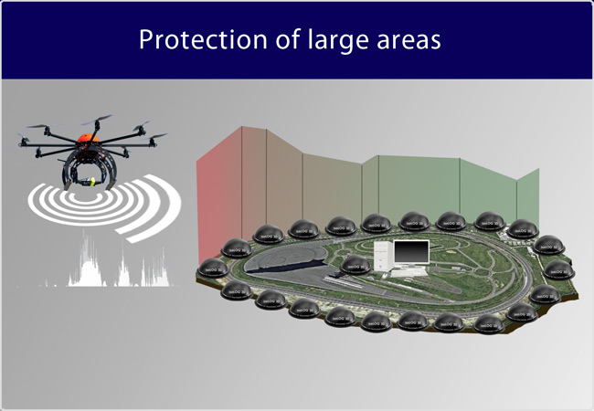 Drone Detection System Anti Uav